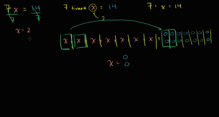 Simple Equations Of The Form Ax = B