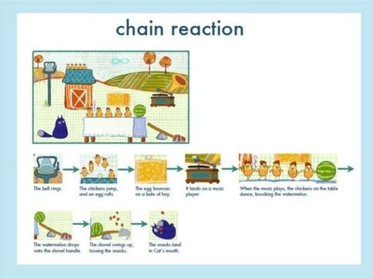 Vocab Chain Reaction  | Interactive SMART Board Activity
