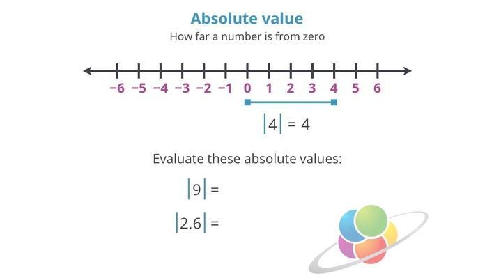 Absolute Value | School Yourself Algebra