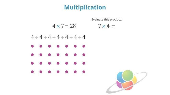 Multiplication | School Yourself Algebra