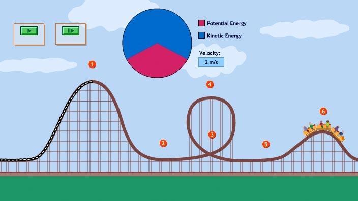 Gravitational Potential Energy Examples For Kids Lektonfo