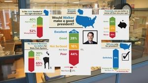 Latest Wisconsin Survey Shows Walker Approval Rating Dropped