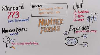 Number Forms | Grade 2