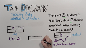Tape Diagrams: 2-Digit Addition and Subtraction | Grade 2