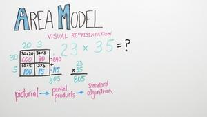 Area Model | Grade 4