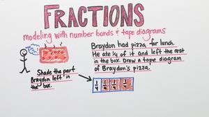 Fractions | Grade 3