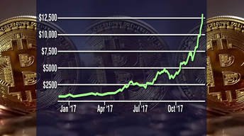 Bitcoin Price Soars Ahead of Launch of Futures Trading