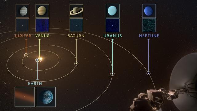 Planets - Solar System Family Snapshot