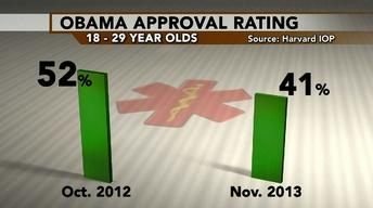 Obama approval ratings wane as millennials grow wary of ACA