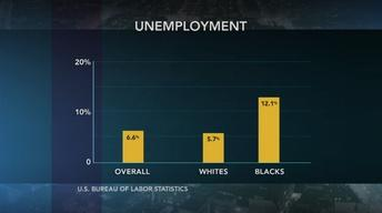 Unemployment rates are higher for youth, minorities