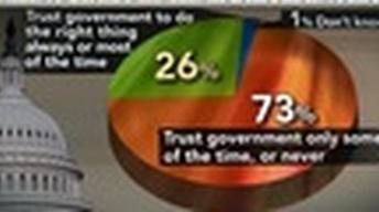 Pew Survey: 3/4 of Americans Don't Trust the Government