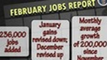 Drop in Unemployment, Best Job Report in Four Years