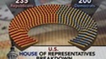 Party Balance in Congress Relatively Unchanged