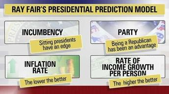 Political Polls, Professors Predict the Presidential Race