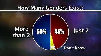 Millennials' View on Transgender and Race Issues