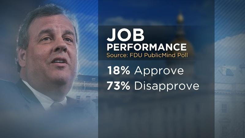 Christie Approval Rating Historically Low in Latest Polls