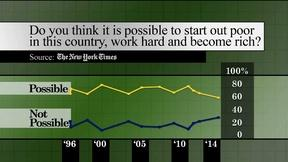 Image of Is economic reality wiping out the American dream?