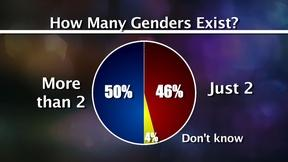 Image of Millennials' View on Transgender and Race Issues