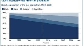 Image of Gwen's Take: Demographics as Political Destiny