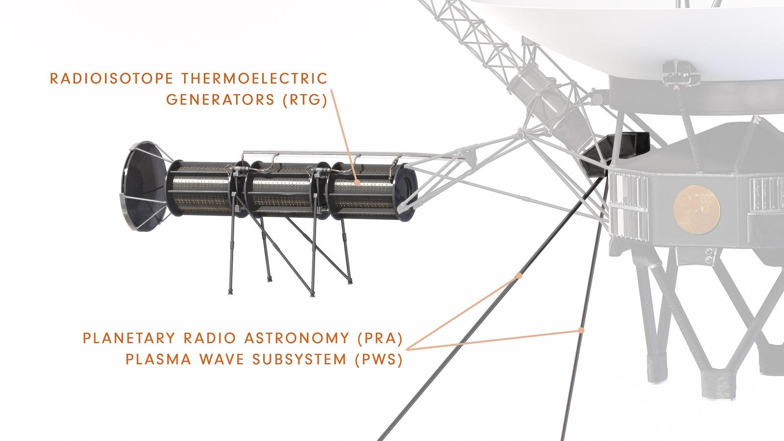 Diagram showing Voyager's smaller boom that holds the radioactive power source away from the ship's electronics and the other scientific instruments