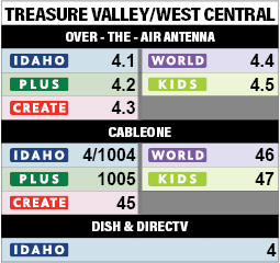 Treasure Valley West Central Channels - link to alt text