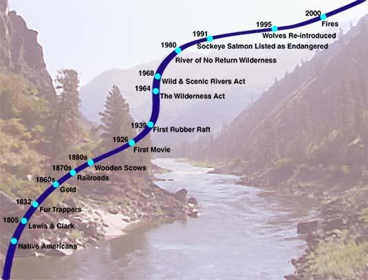 timeline of the Salmon River