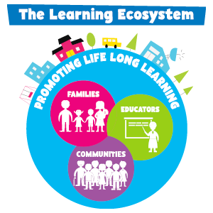 Learning Ecosystem