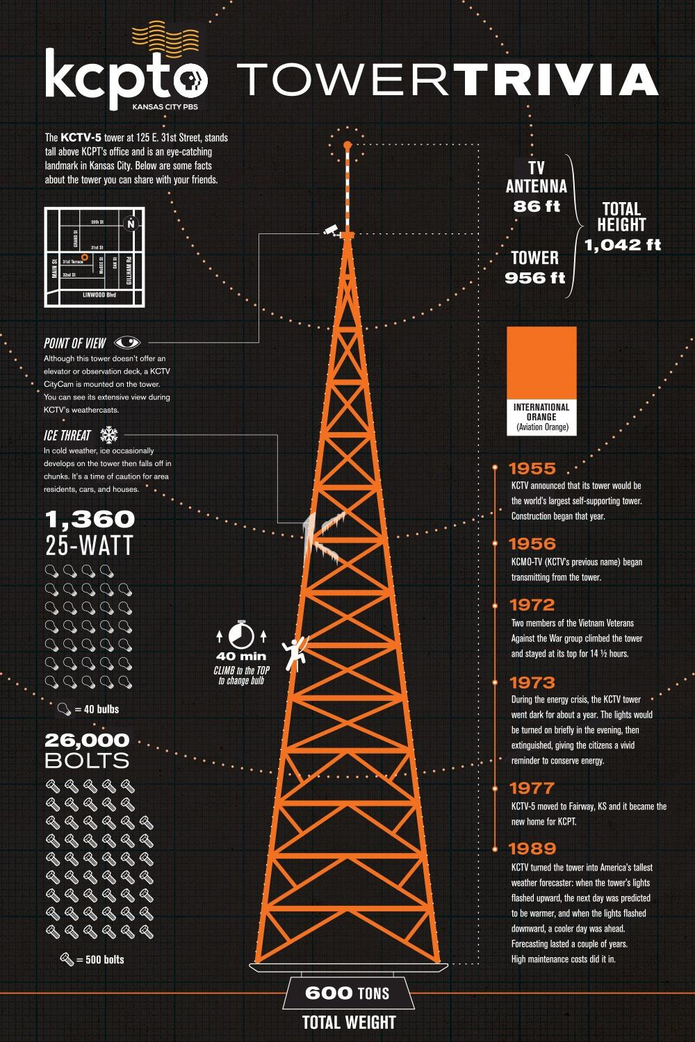 KCPT Tower Trivia. Picture of a tower with facts and statistics of the tower along the sides