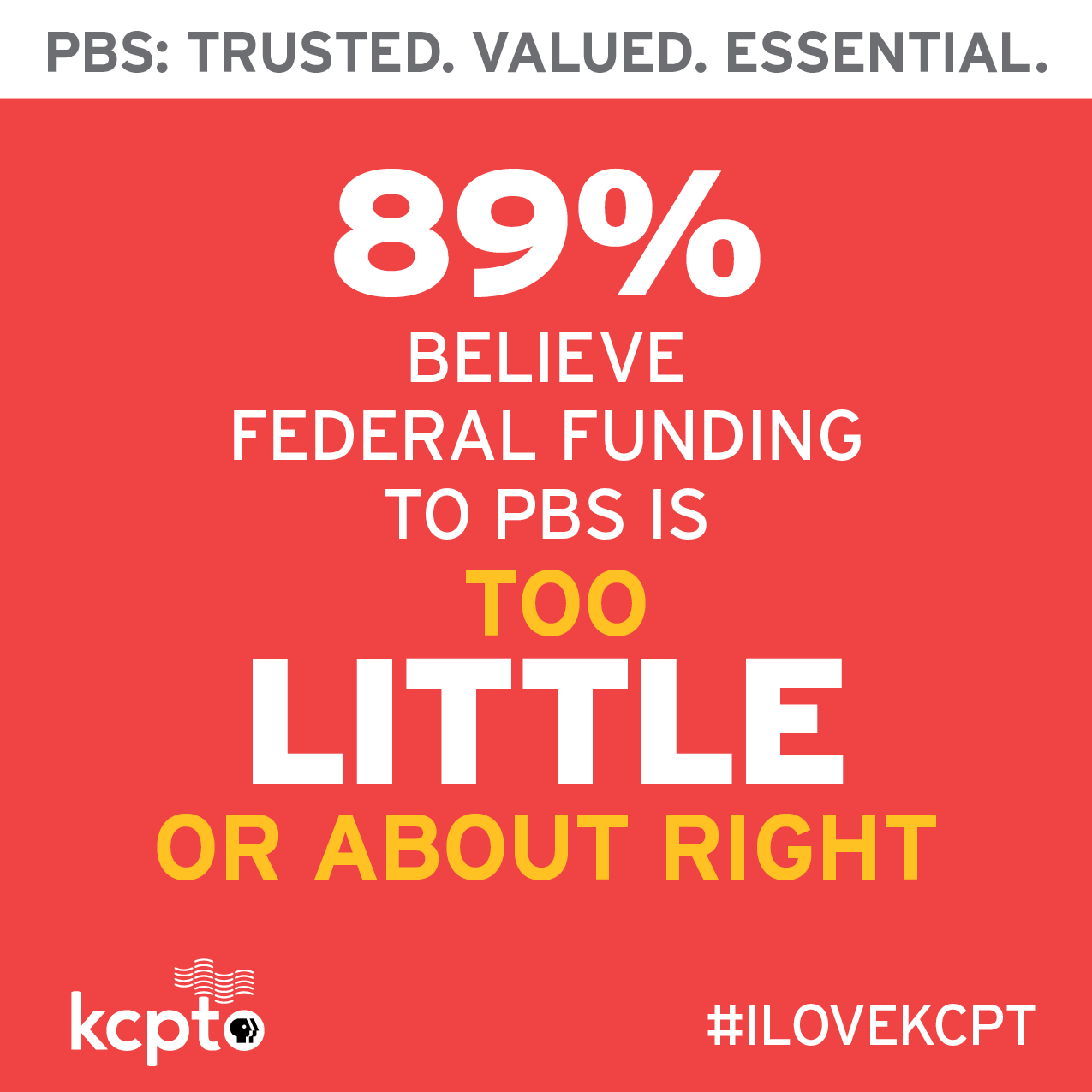 89 percent of people believe federal funding for PBS is too little or about right.