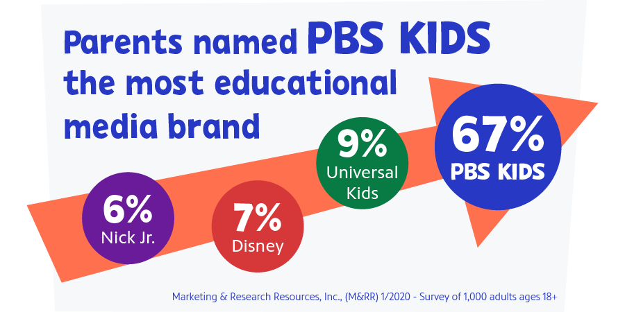 Parents named PBS KIDS the most educational media brand
