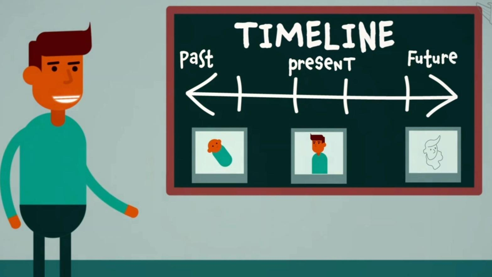 Activity Starter: Past, Present, and Future