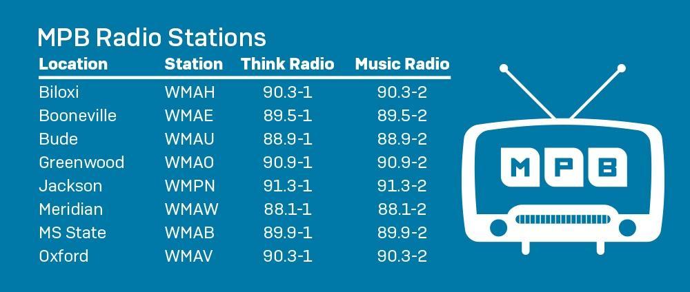 MPB Radio Stations graphic
