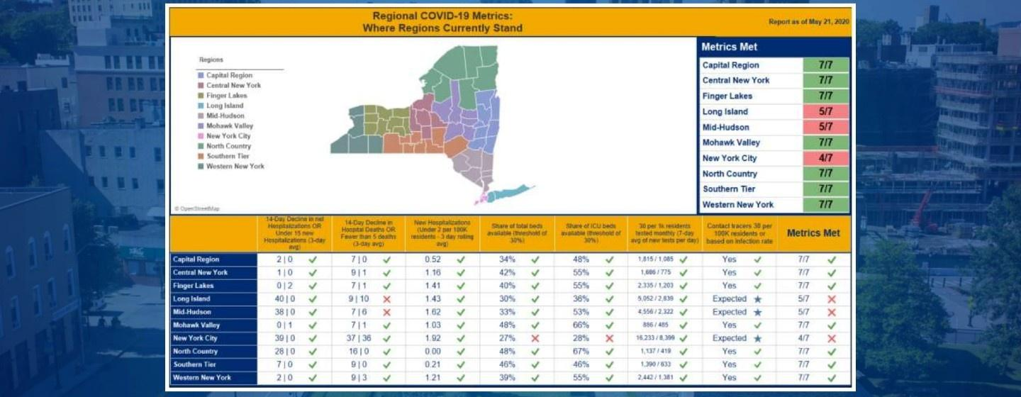 New York's regional dashboard as of May 22, 2020