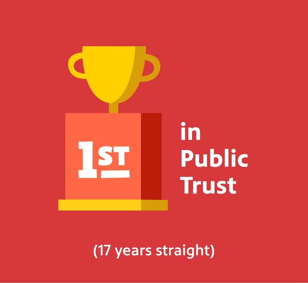 1st in Public Trust