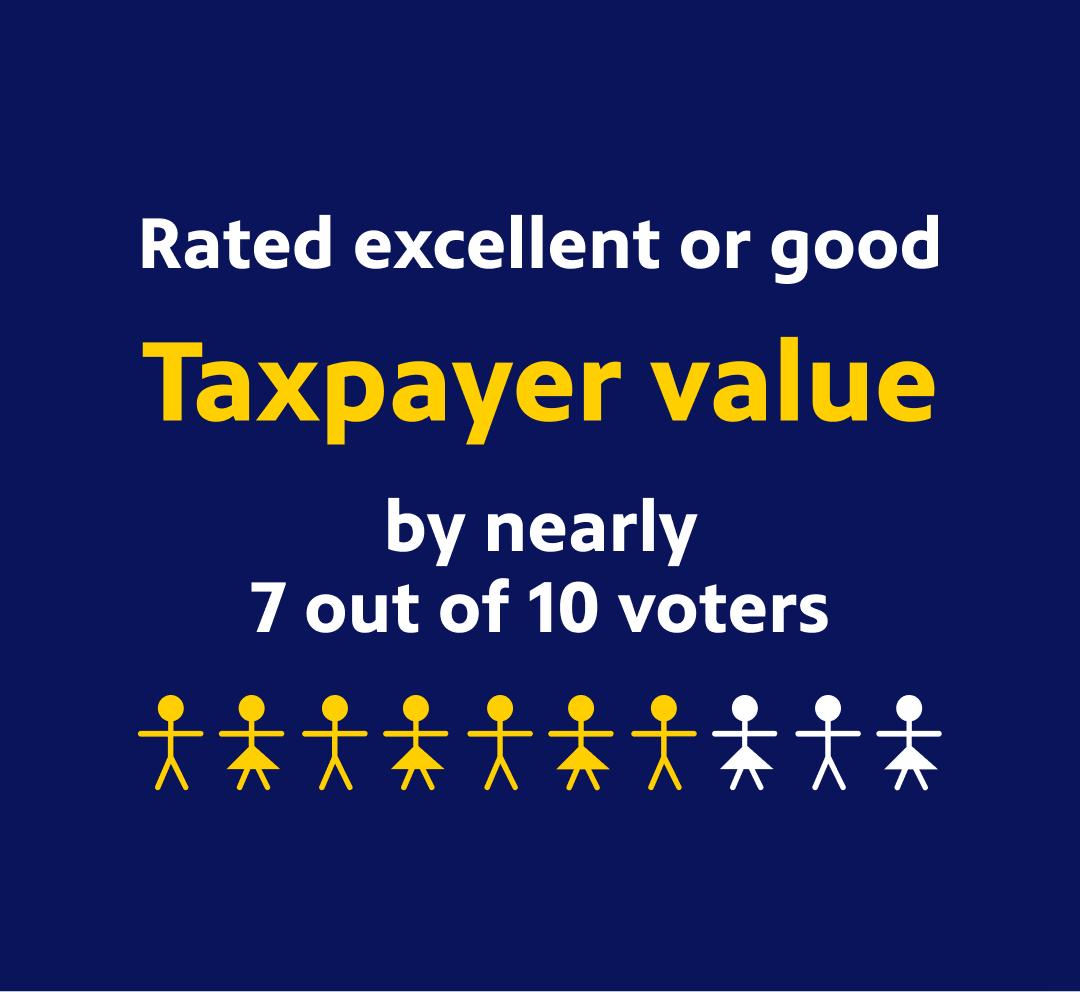 Taxpayer Value