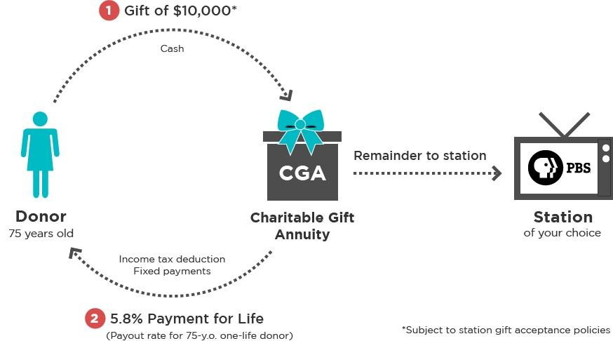 The gift portion of the annuity will become fully available to KSPS Public Television only after the annuity ends.