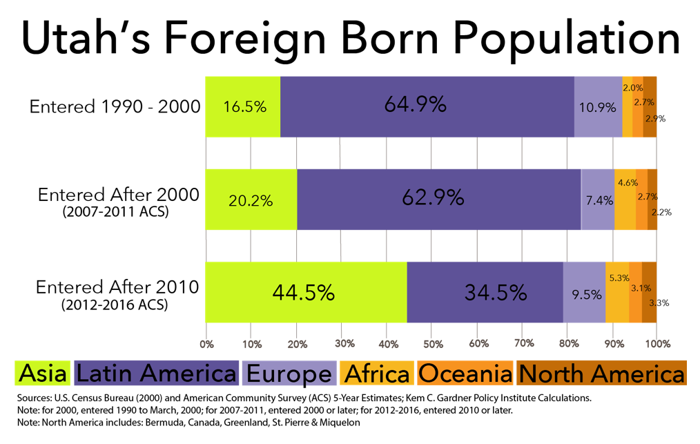 Graphic: Utah's Foreign Born Population