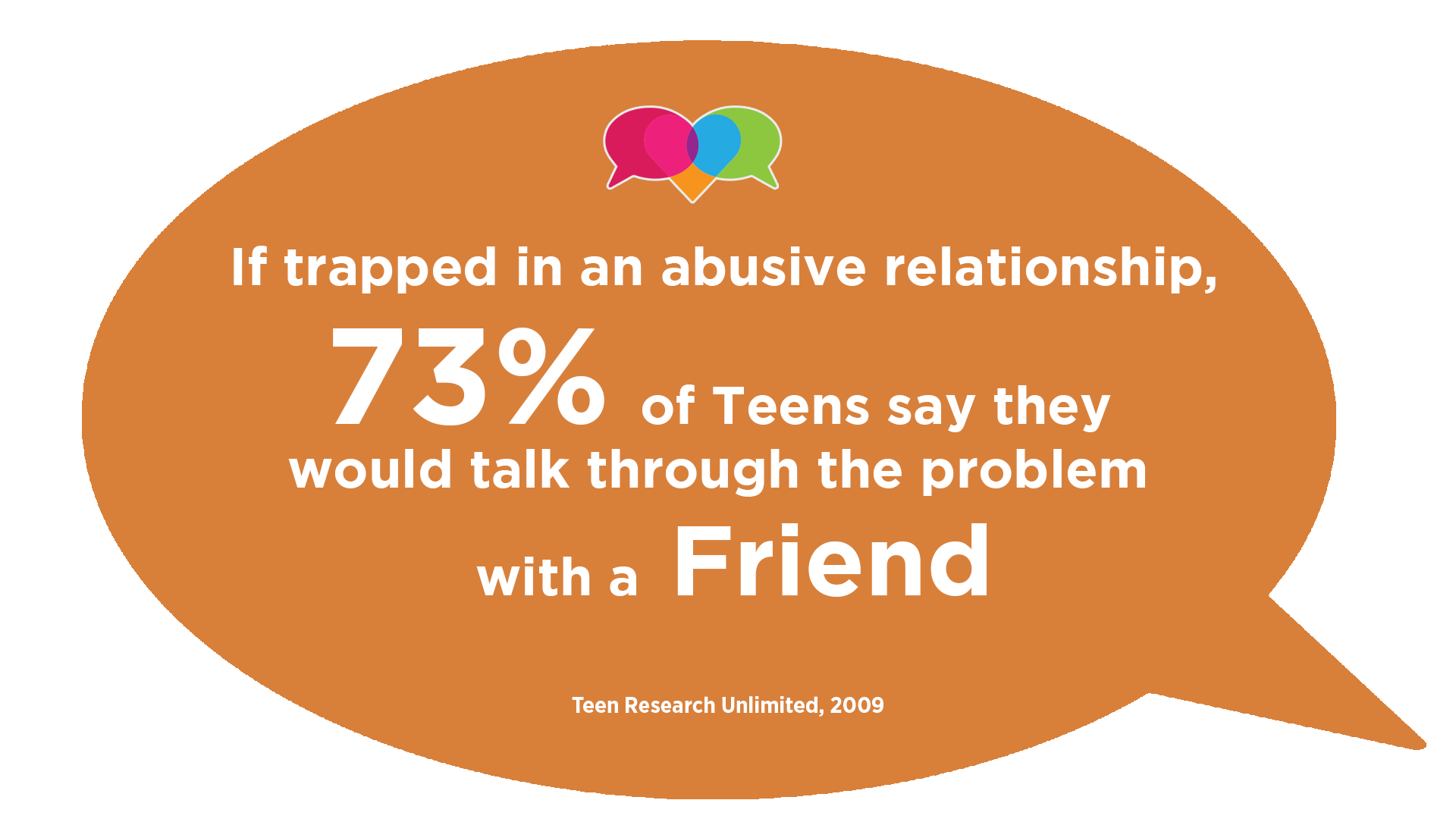 If trapped in and abusive relationship 73%of teens say they would talk through the problem with a friend