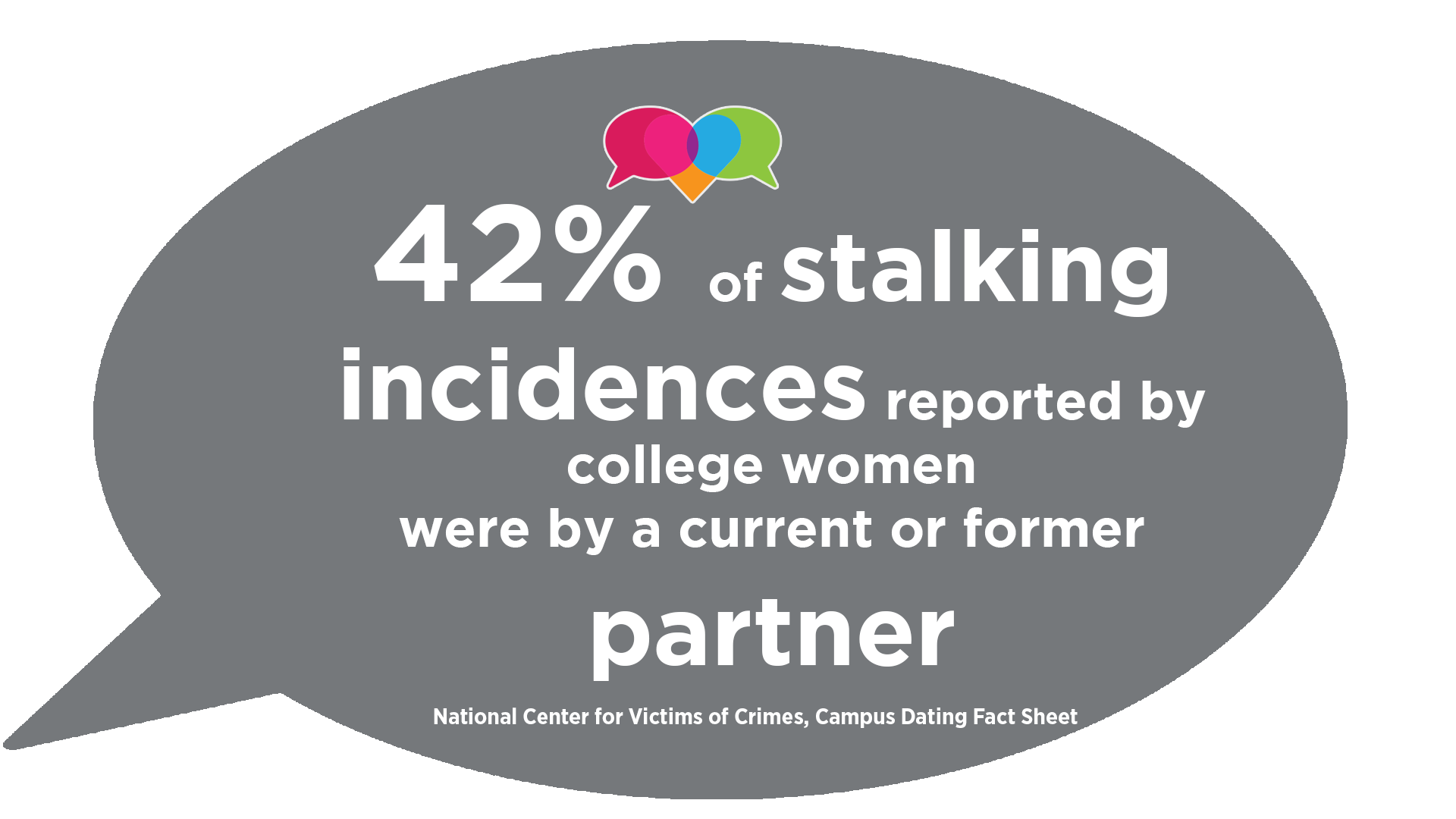 42% of stalking incidences reported by college women were by a current or former partner