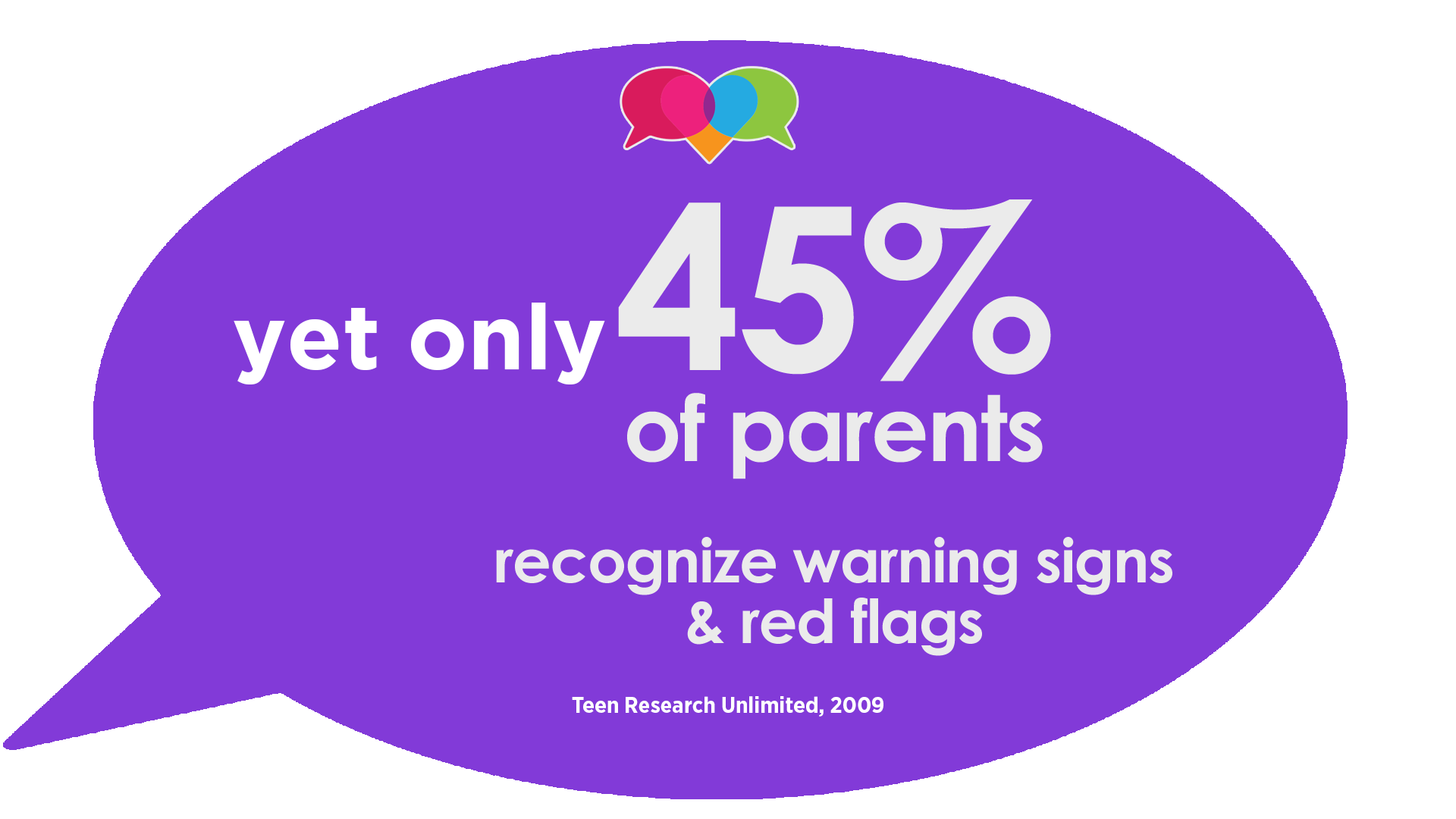 yet only 45% of parents recognize warning signs & red flags