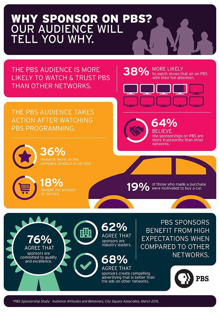 Sponsorship Infographic
