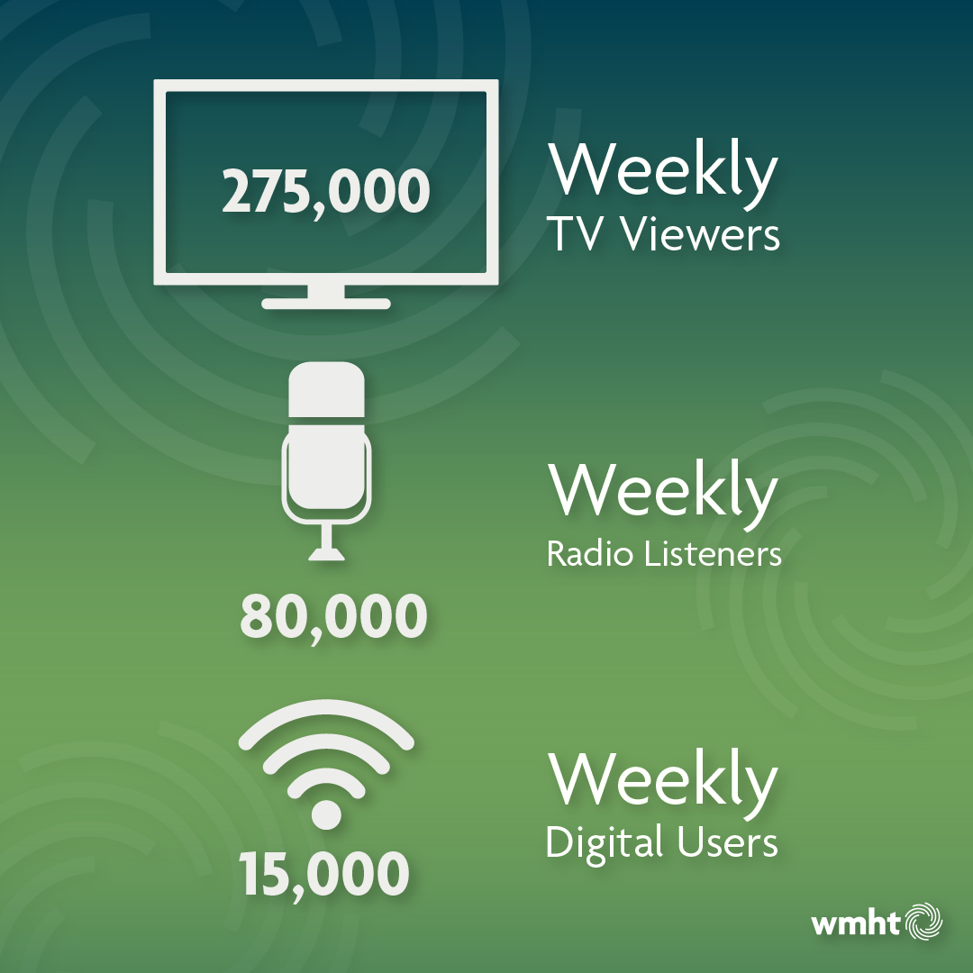 An infographic depicting viewership/listenership statistics. WMHT has 275,000 weekly TV viewers, 80,000 weekly radio listeners, and 15,000 weekly online users.