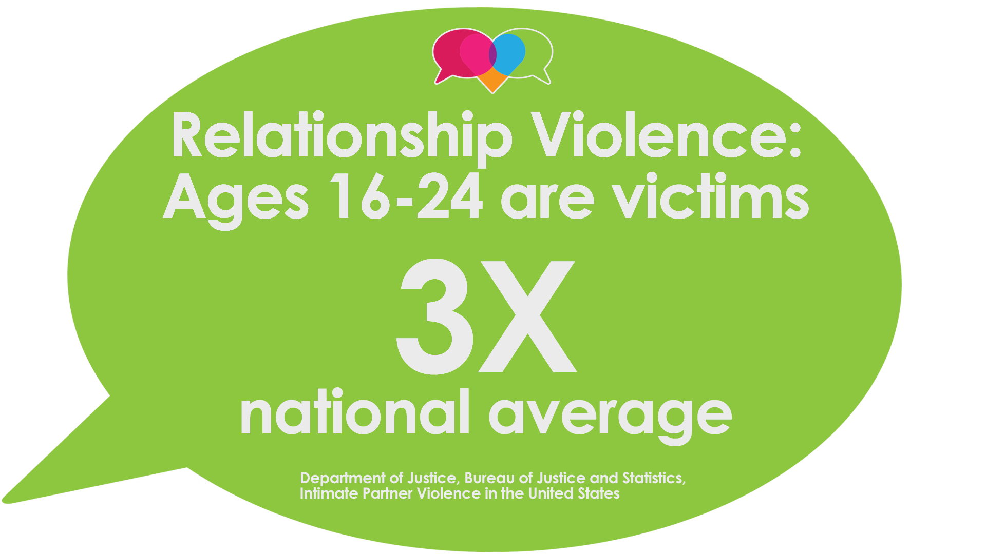 Relationship Violence: Ages 16-24 are victims 3 times the national average