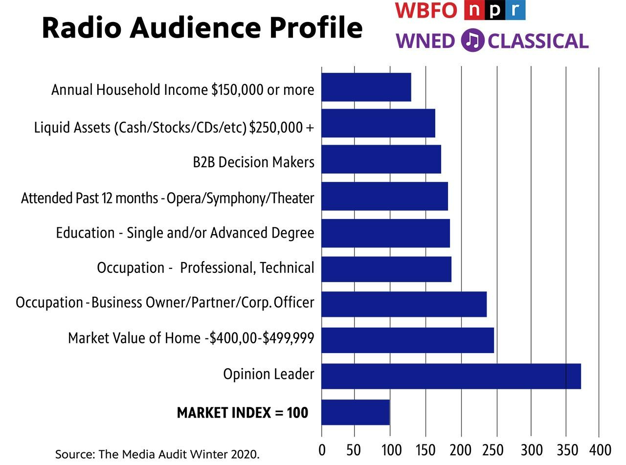 Radio Audience Profile