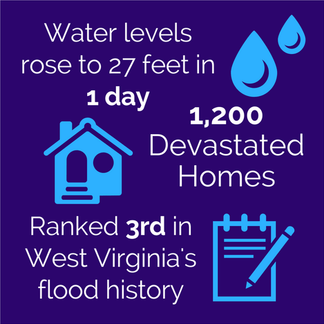 Water levels rose to 27 feet in 1 day, 1200 devestated home, ranked 3rd in West Virginia's flood history