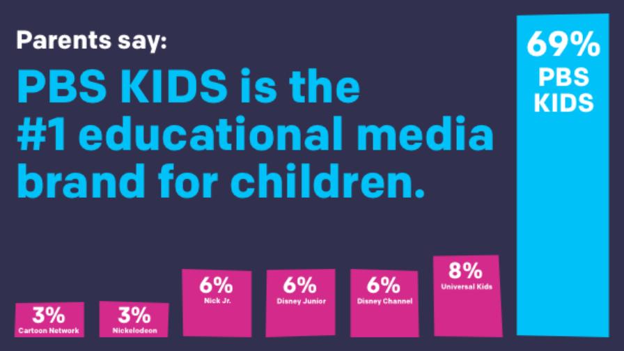 PBS Kids graph