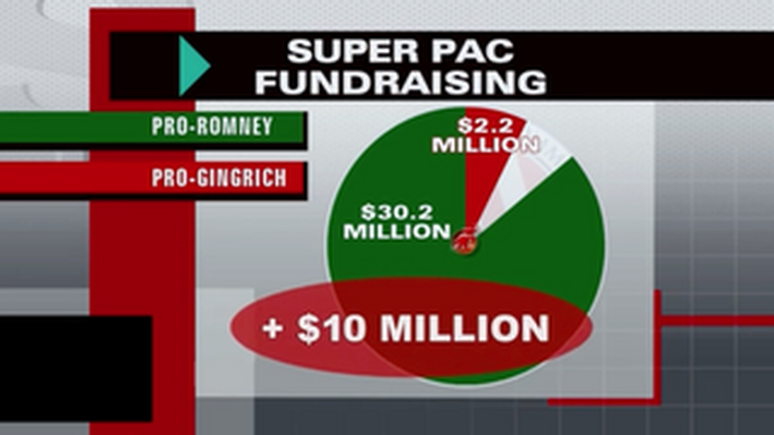 Who's Spending More: Candidates or Super PACs?