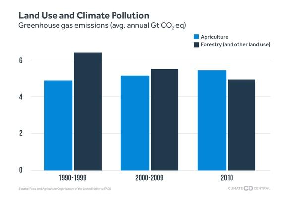 Land Use and Climate Pollution