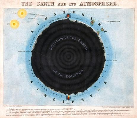 The Earth and its Atmosphere 1849 | Earth and Space