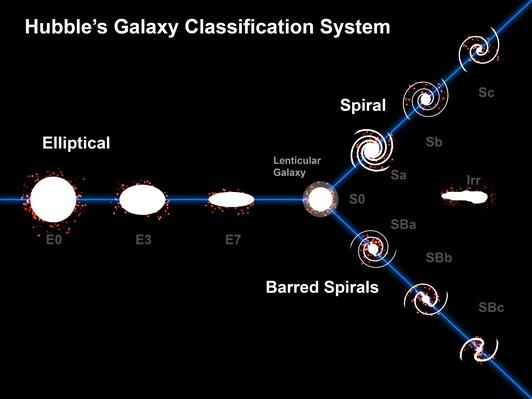 Edwin Hubbles Galaxy Classification System | Earth and Space